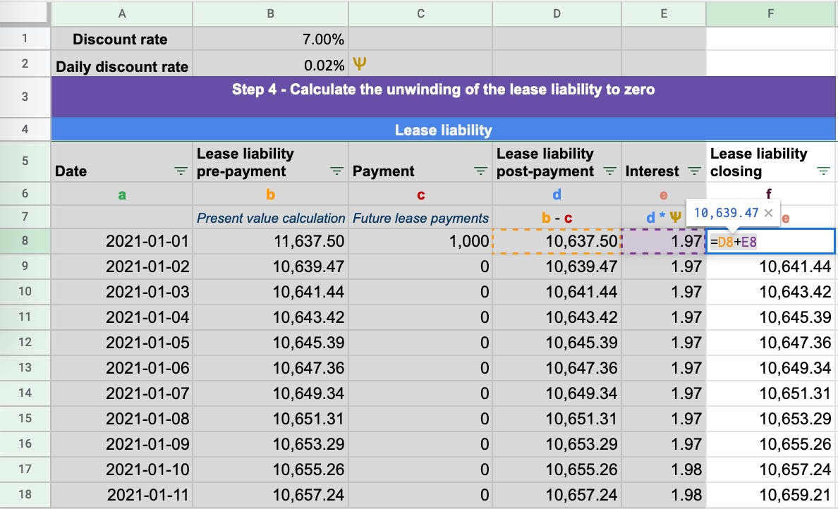 The closing balance of the lease liability