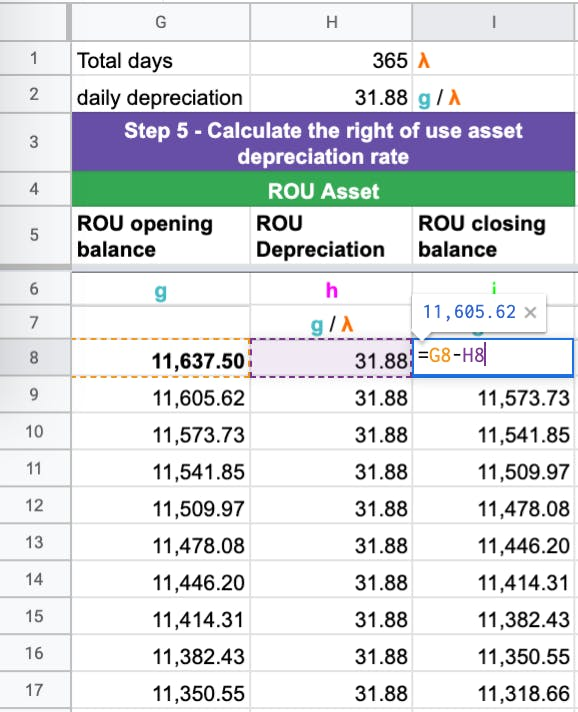 The closing balance is the opening balance for the day less depreciation