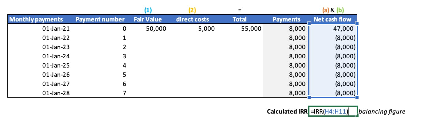 A demonstration of the Excel IRR function