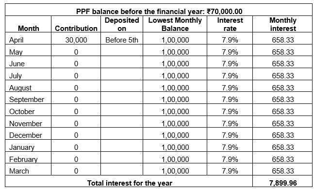 ppf calculator interest