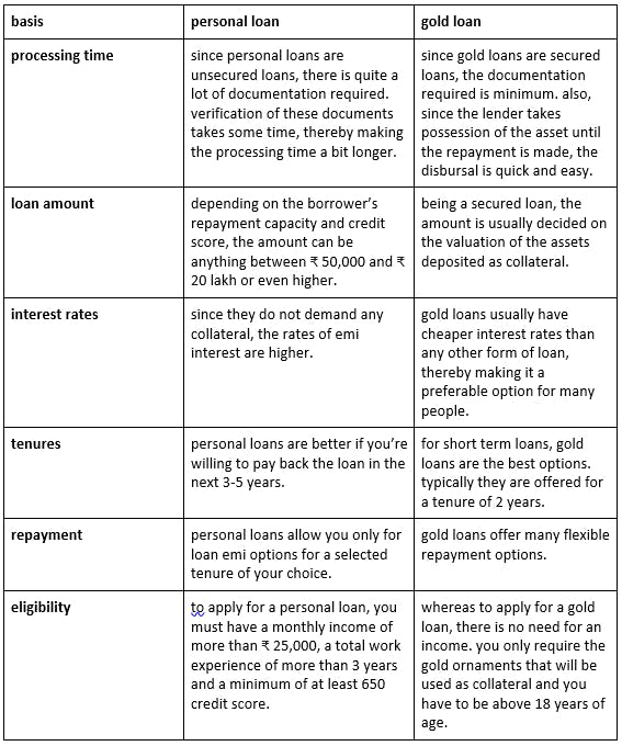 comparison between gold loan and personal loan
