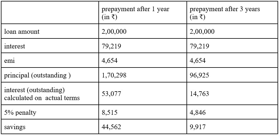 loan prepayment comparison