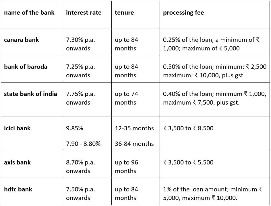 comparison of best car loan offers