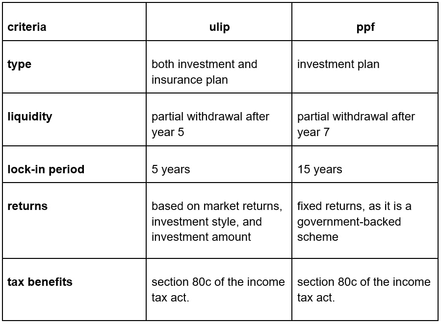 comparison between ulip and ppf