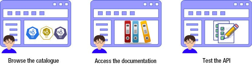 Use case: facilitating integration