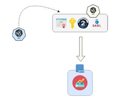 Cas d'usage : sécurisation systématique de l'API