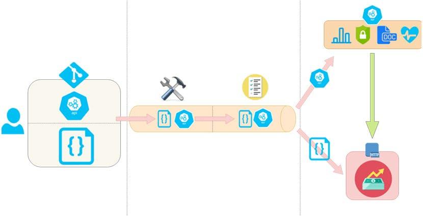 L'API Management et le DevOps