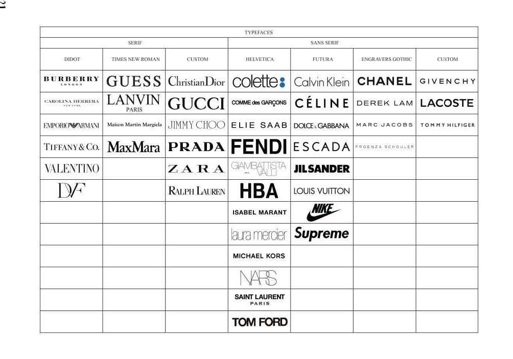 The table shows the most ubiquitous typefaces used in world's most famous logotypes.