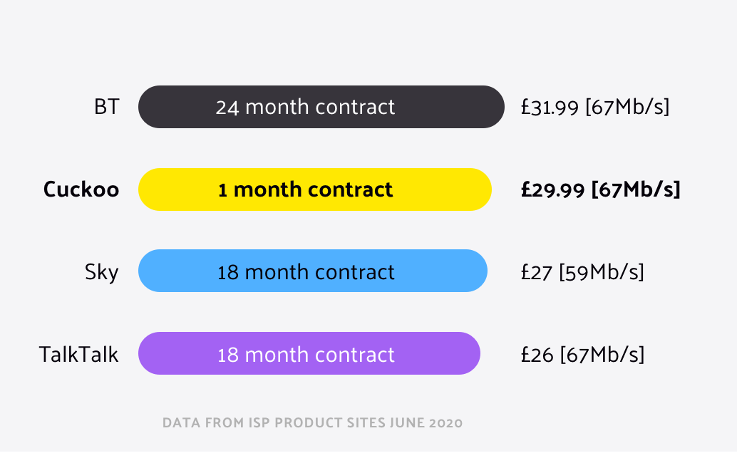 Cuckoo 1 month rolling contract at £29.99 per month