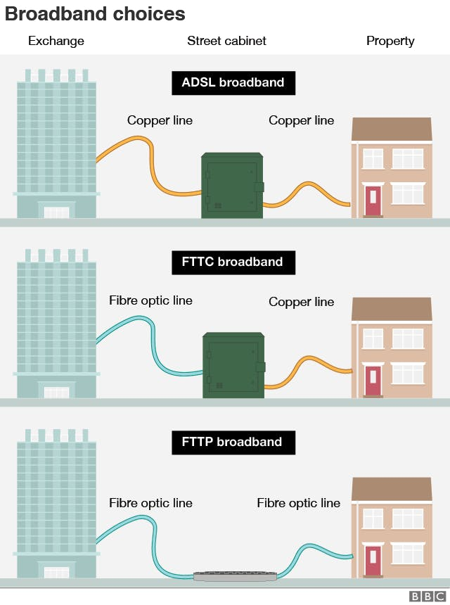 Diagram of how FTTP & FTTC technology work from the BBC