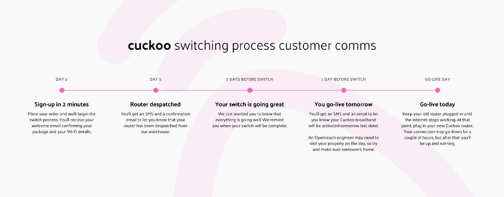 Sign up in 2 minutes. Router despatched. Your switch is going great. You go-live-tomorrow. Go-live today.