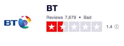 Trustpilot BT score 1.4 out of 5