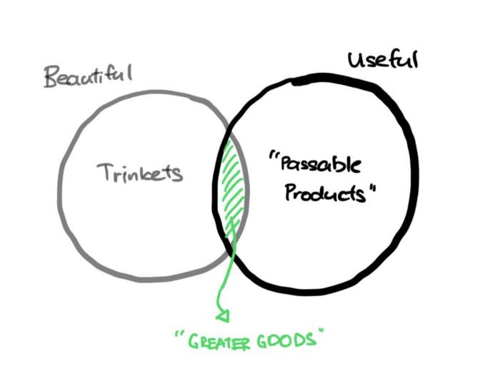 Finding product market fit. Great image from Ivan Hong.