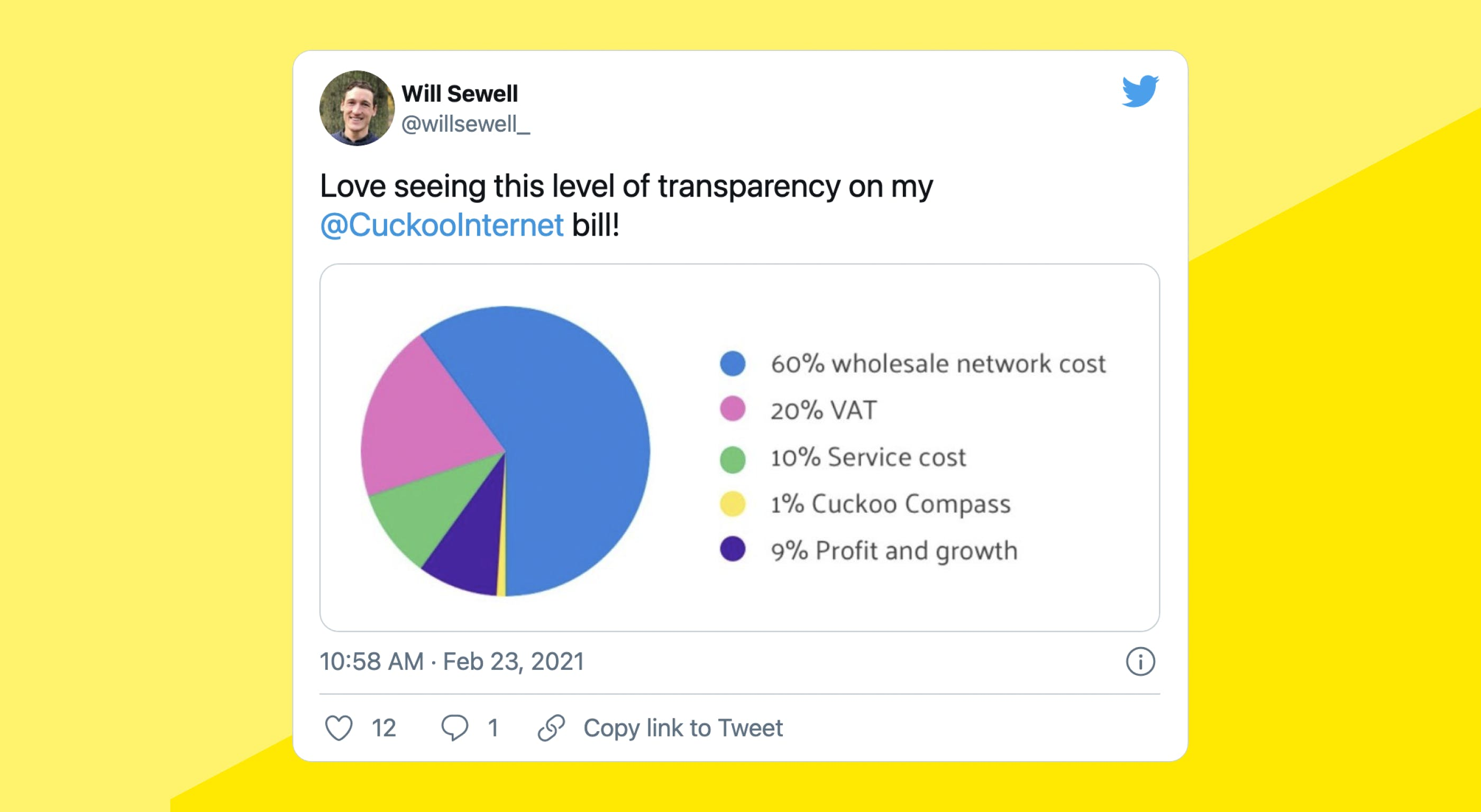 """Tweet: """"Love seeing this level of transparency on my @CuckooInternet bill! Accompanied by pie chart showing 60% wholesale cost, 20% VAT, 10% service cost, 1% Cuckoo Compass and 9% profit and growth"""""""