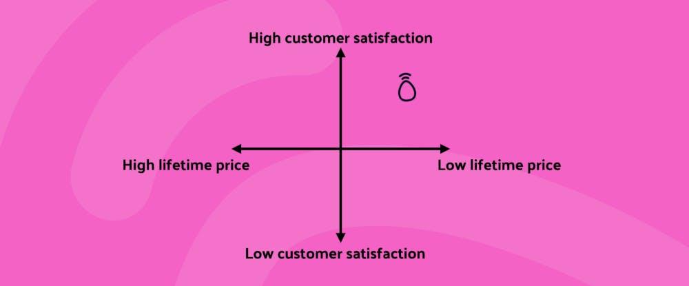 2x2 matrix. Following clockwise. High customer satisfaction, low lifetime price, low customer satisfaction, high lifetime price.