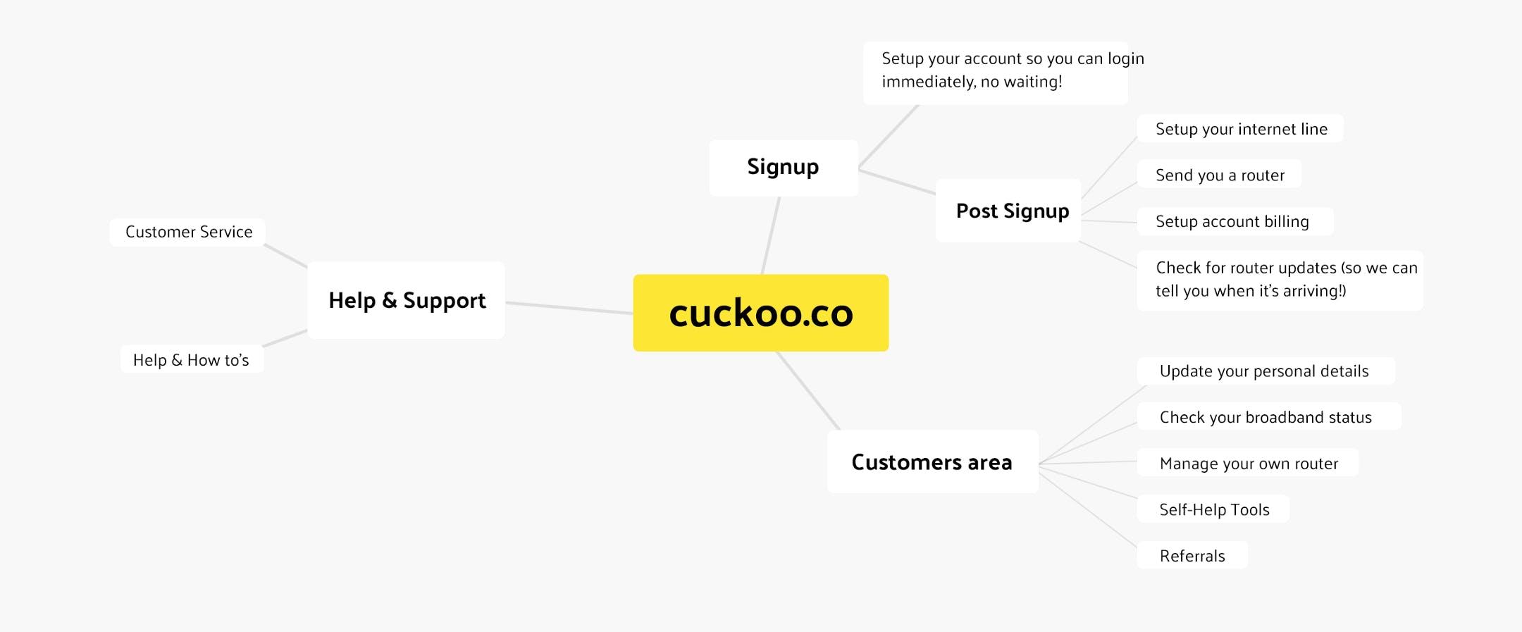 Diagram of cuckoos tech services