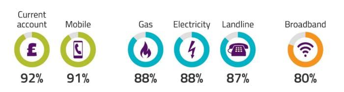 OFCOM report into customer satisfaction across utility sectors