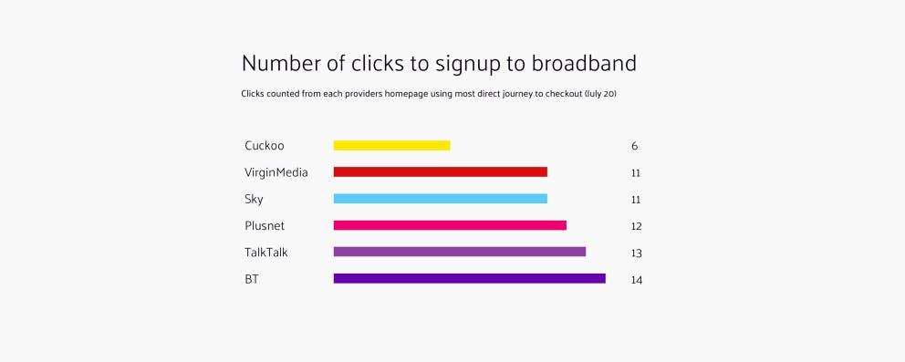 Number of clicks to signup to broadband. Cuckoo 4. Virgin Media 11. Sky 11. Plusnet 12. TalkTalk 13. BT 14.