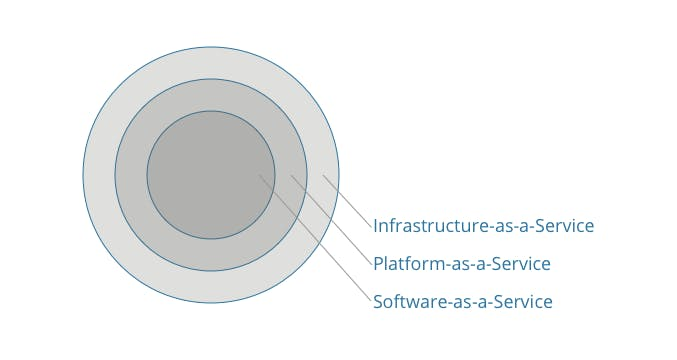 Infrastructure as an outer onion layer, then platform and software as the the inner layers