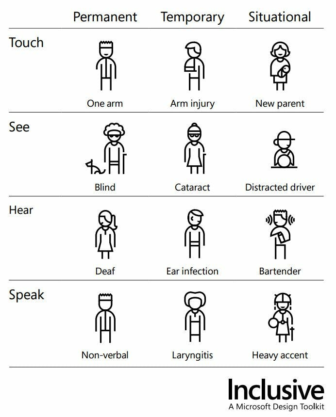 Microsoft's Inclusive Design Manual showing how disability can be permanent, temporary or situational.
