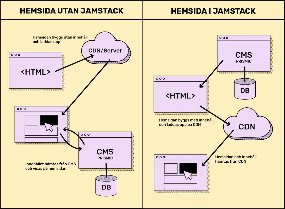 Dagsvereket-Så-funkar-JAMStack