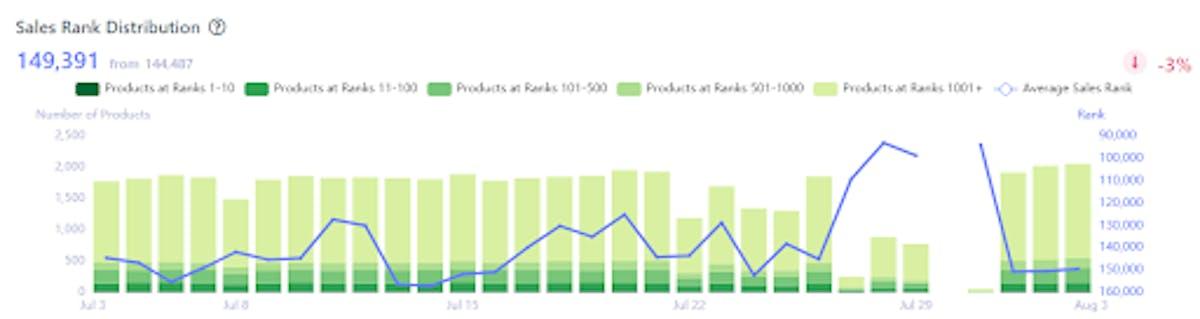 Amazon Sales Rank Distribution