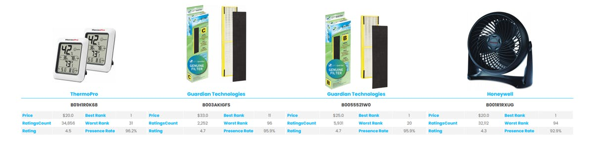 Amazon Best Sellers Analysis: Heating, Cooling & Air Quality