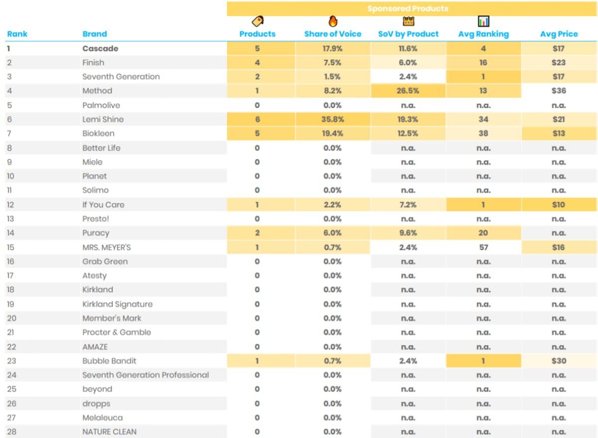DataHawk SoV Analysis: Dishwasher Detergent