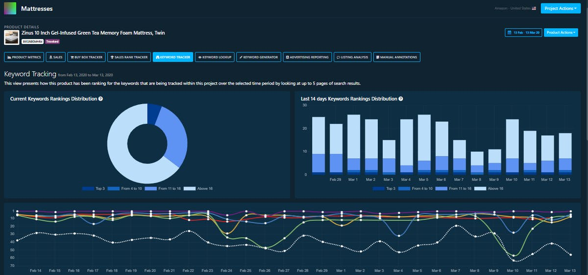 Optimize ACoS DataHawk Blog
