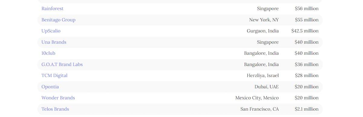 top FBA aggregators