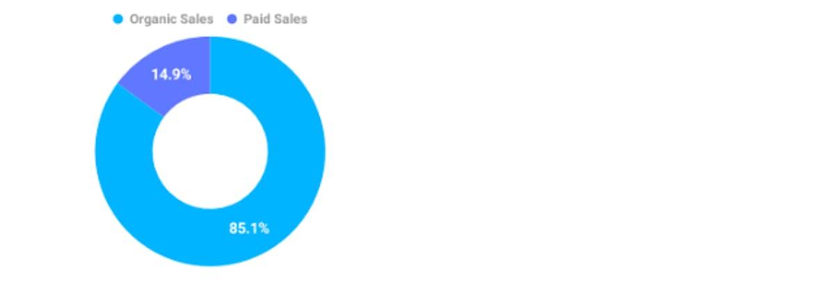 DataHawk's Sales & Ads History Report