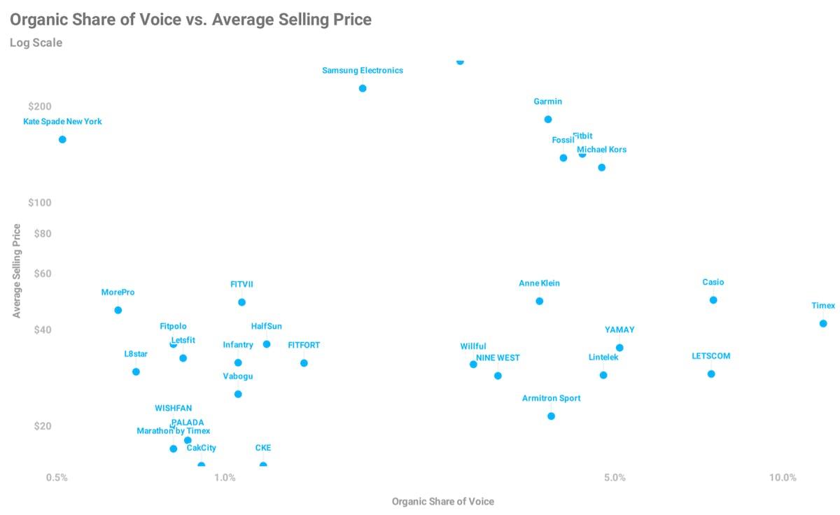 Amazon Share Of Voice Analysis