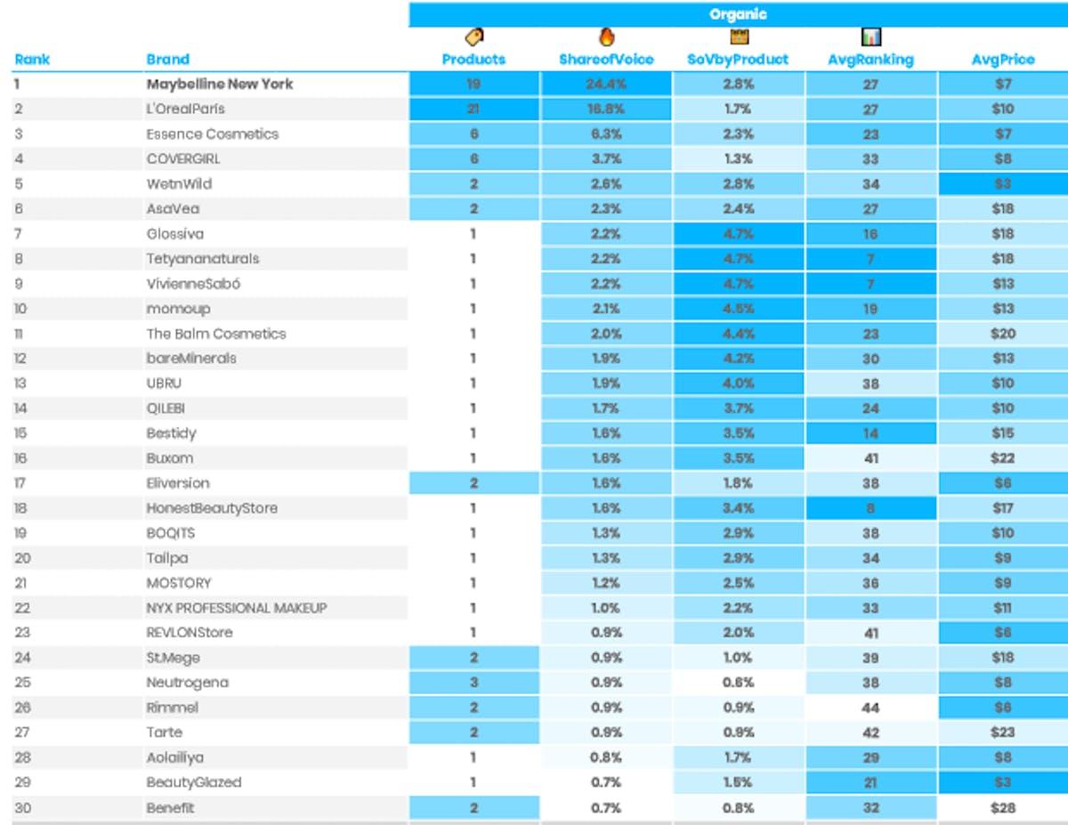 DataHawk SOV Category Analysis: Mascara