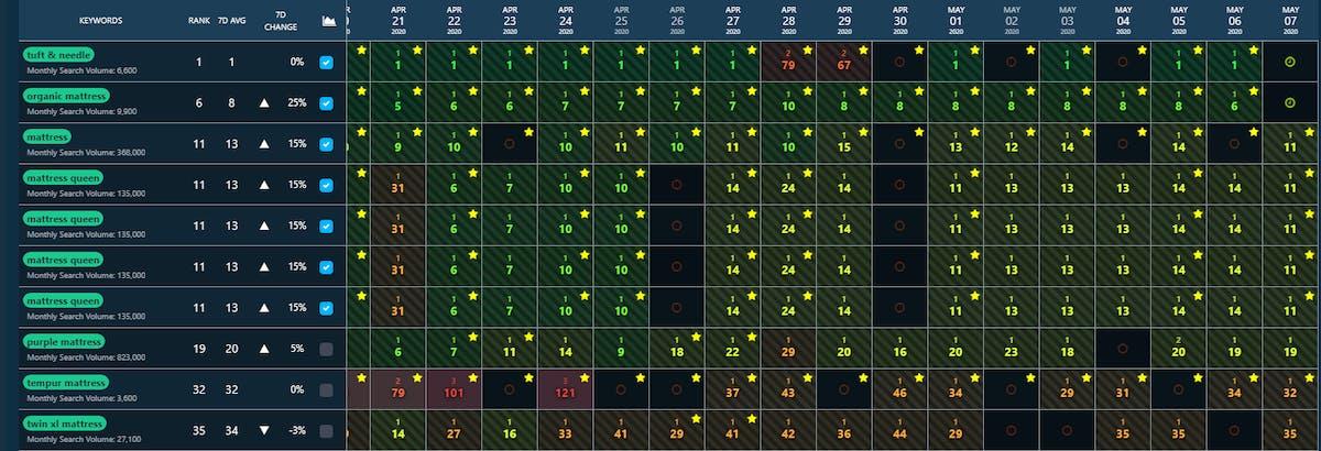 Leverage Keyword Rank Tracking with DataHawk