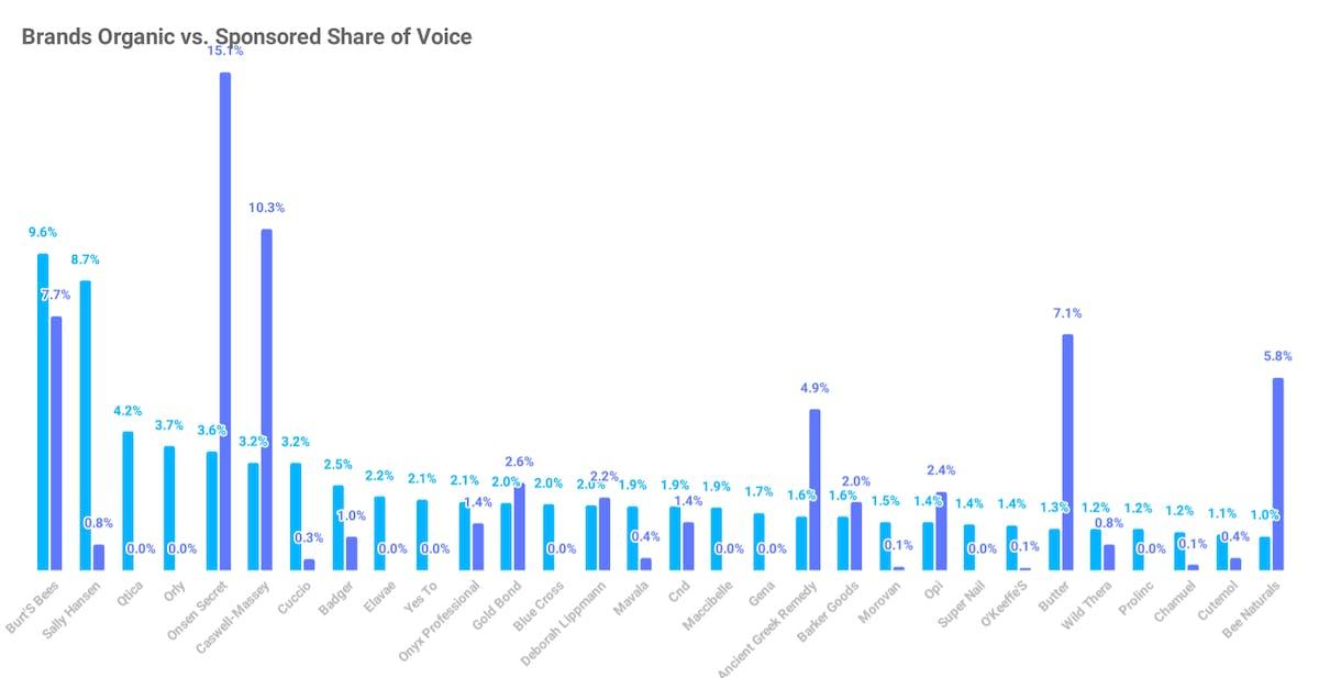 Amazon Share of Voice