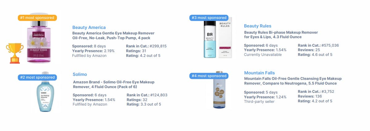 Sponsored Products DataHawk Blog Blockbuster