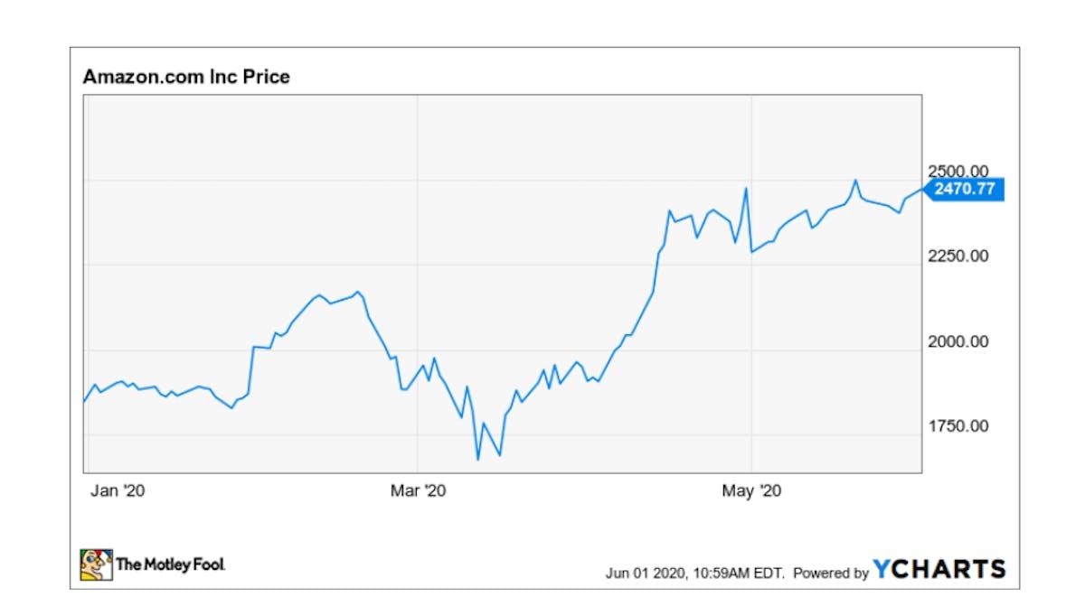 Bezos Investment in Beacon - A Strategic Move?