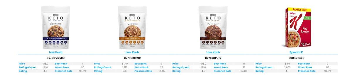 Amazon Best Seller Analysis Cereals