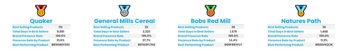 Amazon Best Seller Analysis - Cereals