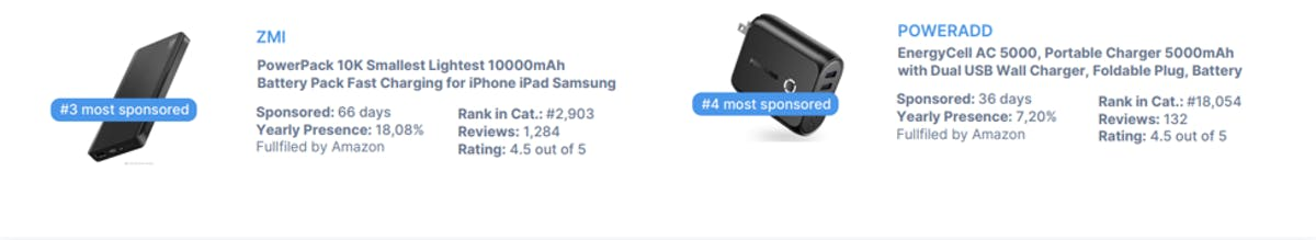 DataHawk BSR Study: Cell Phone & Accessories
