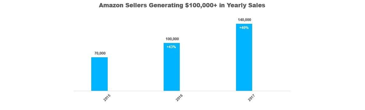 Amazon sellers generating $100k+ in YS DataHawk
