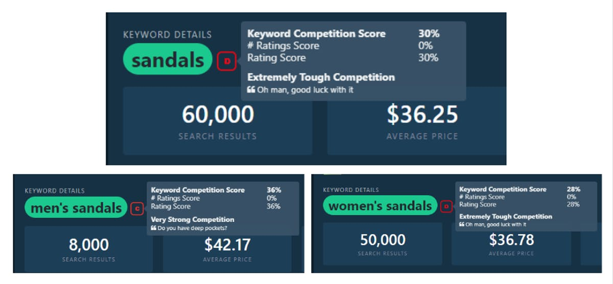 DataHawk Keyword Competitive score