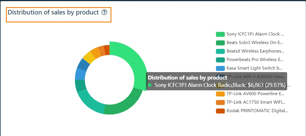 DataHawk Distribution of Sales by Product on Amazon