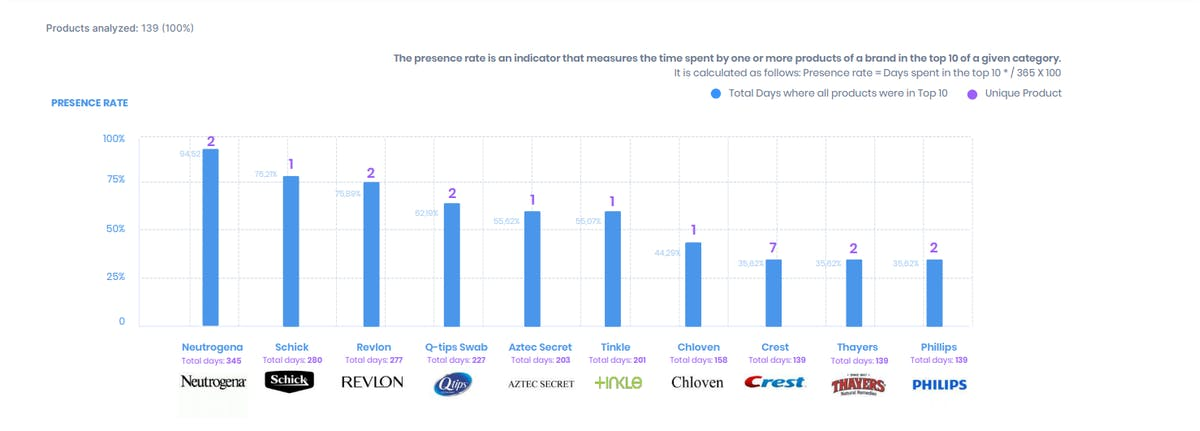 Top performing Brand DataHawk Blog Blockbuster Study Beauty & Personal Care