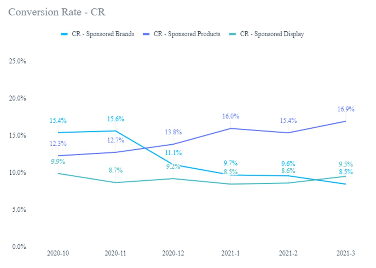 Amazon Ads Analysis: A Comparative Study On Sponsored Ads Performance