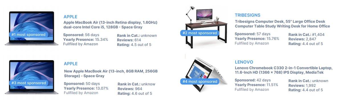 DataHawk BSR Study: Computers & Accessories