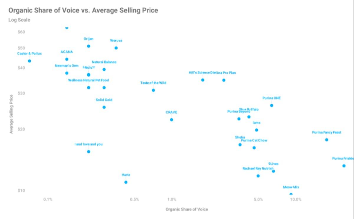 Amazon SoV Analysis - Pet Food