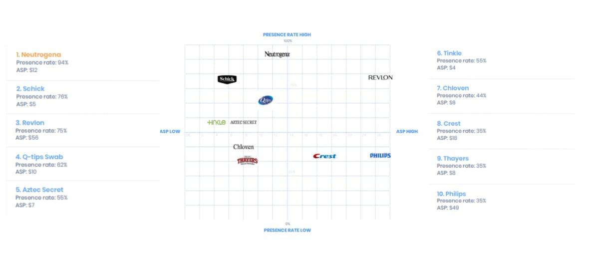 DataHawk Blog Blockbuster