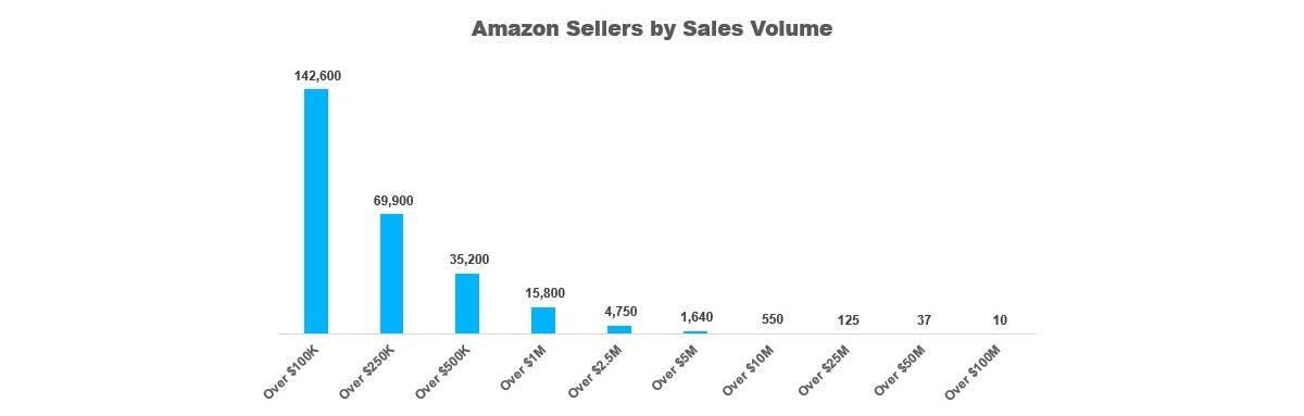 Amazon Sellers by Sales volume DataHawk