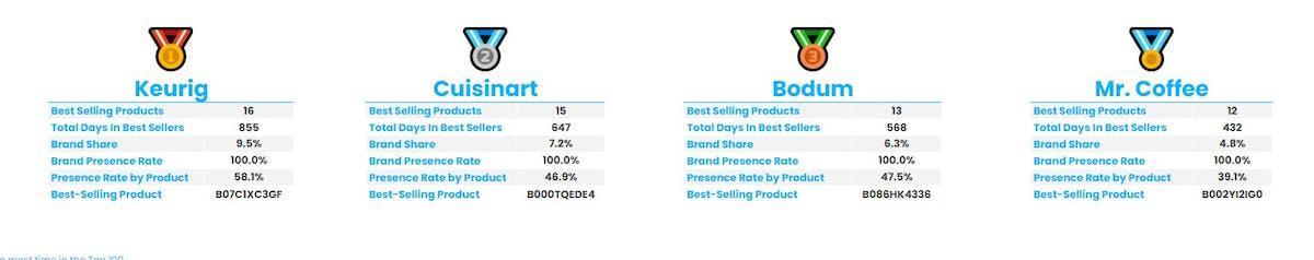 Amazon Best seller analysis: Coffee Maker